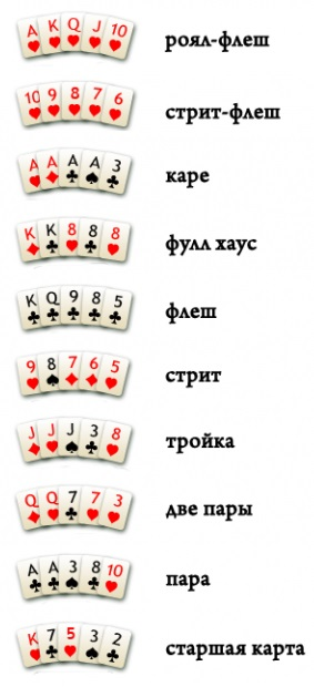 правили покера